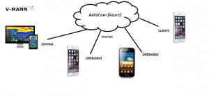 V-MANN AutoCom Soluciones para la gestion de tareas en movilida